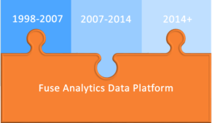 Strategic HR Data management across time through changing HR and IT landscapes