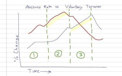 Human Resources Analytics Primer
