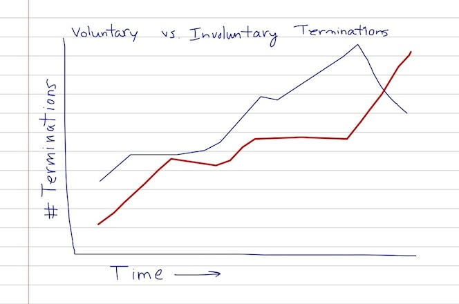 The above displays the number of voluntary leavers graphed alongside the involuntary terminations for a time period.