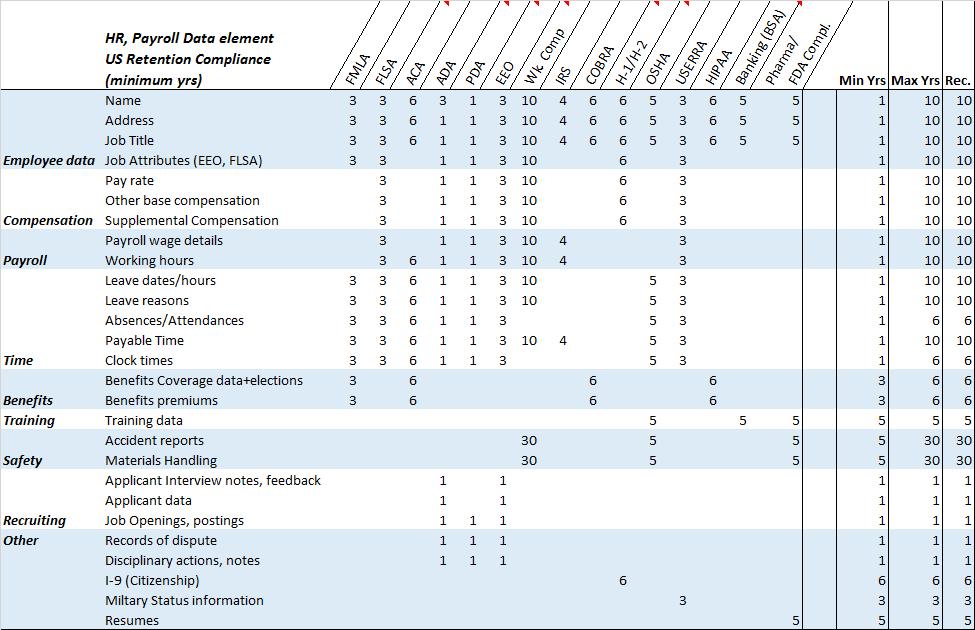 US HR Data retention compliance