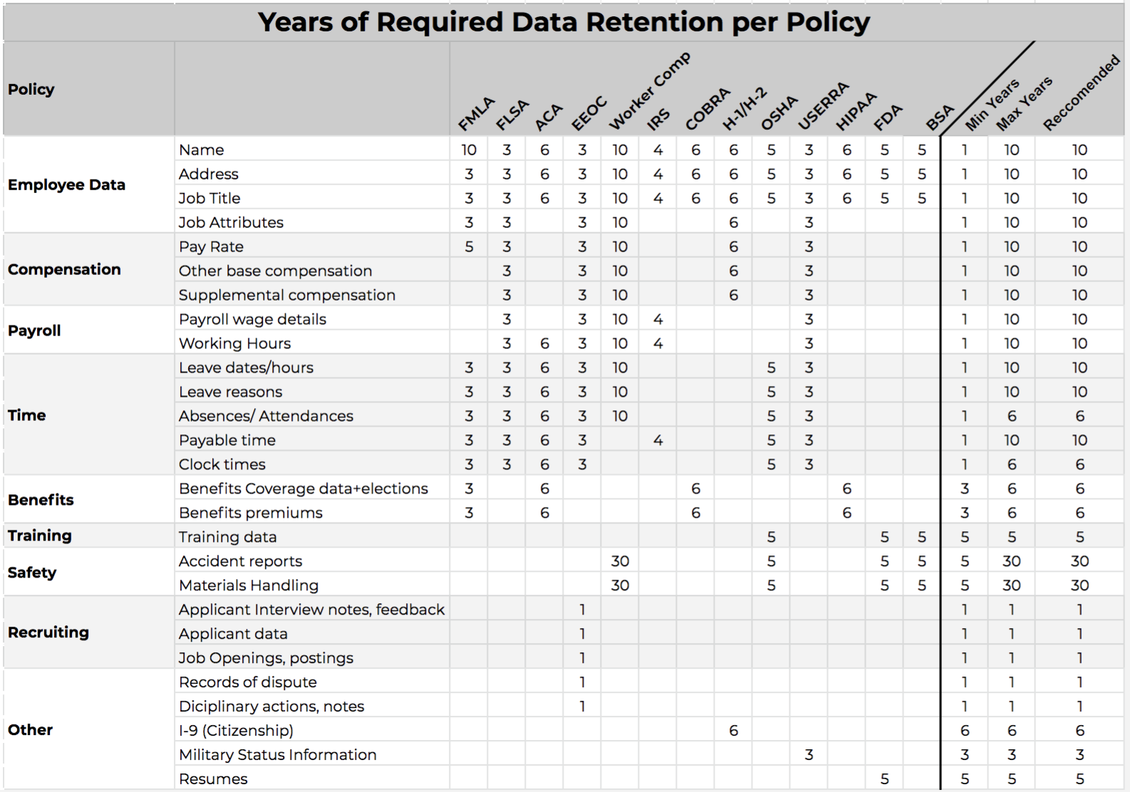 Regulations by data sets and the defined retention periods